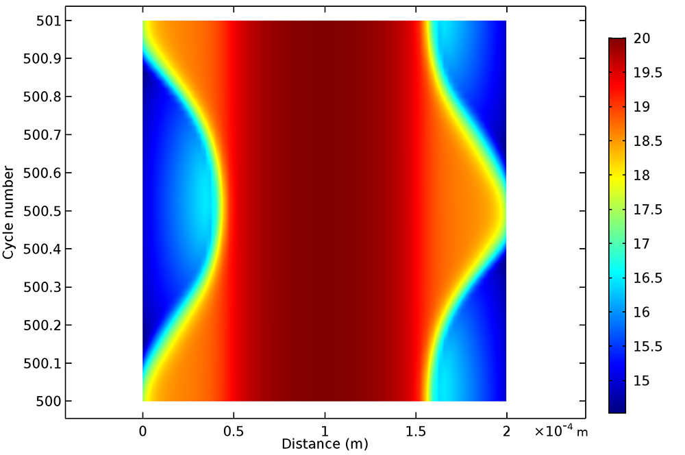 A plot from the Microwave Microplasma tutorial model, new with COMSOL Multiphysics version 5.3.