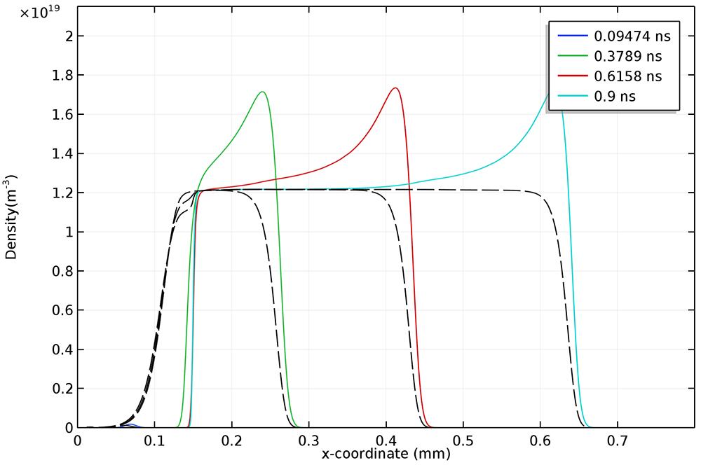 A plot from the Negative Streamer in Nitrogen in 1D tutorial model.