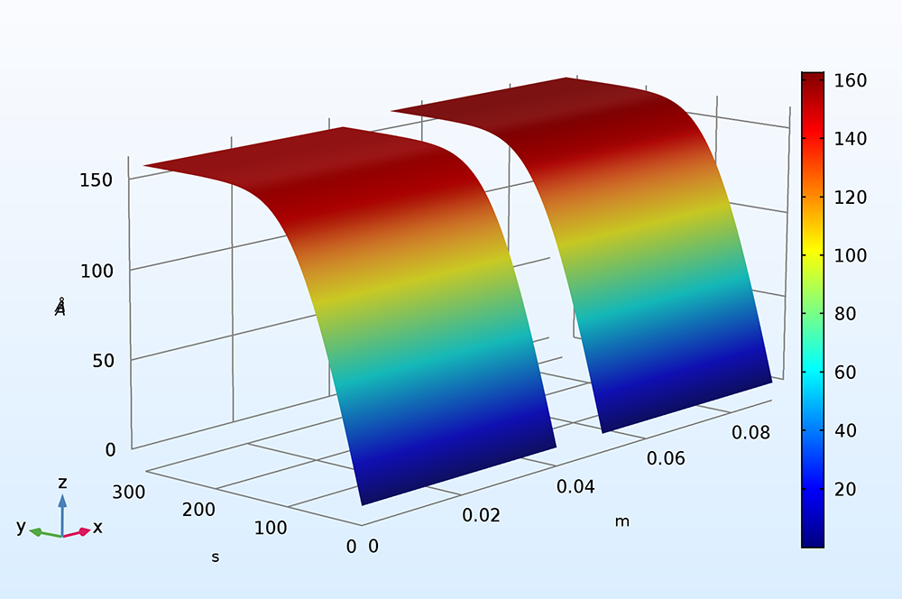 A plot from the Surface Chemistry Tutorial, new with COMSOL Multiphysics version 5.3.