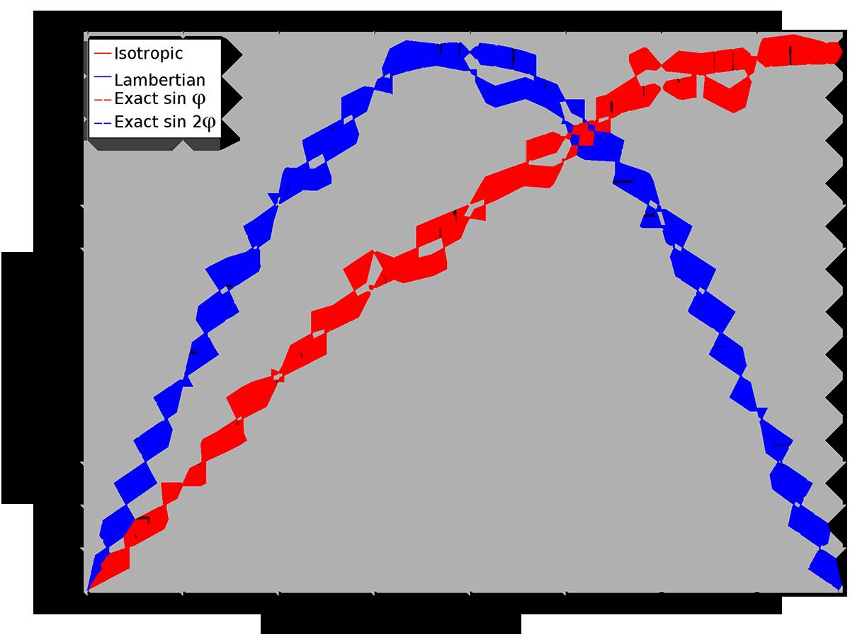 各向同性速度分佈和朗伯速度分佈的COMSOL 繪圖。