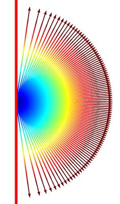 從對稱軸釋放射線的示例。