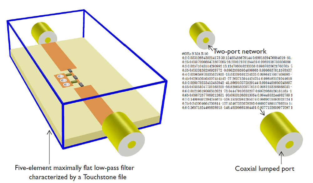 An illustration of characterizing a filter via a Touchstone file instead of including the circuit geometry.