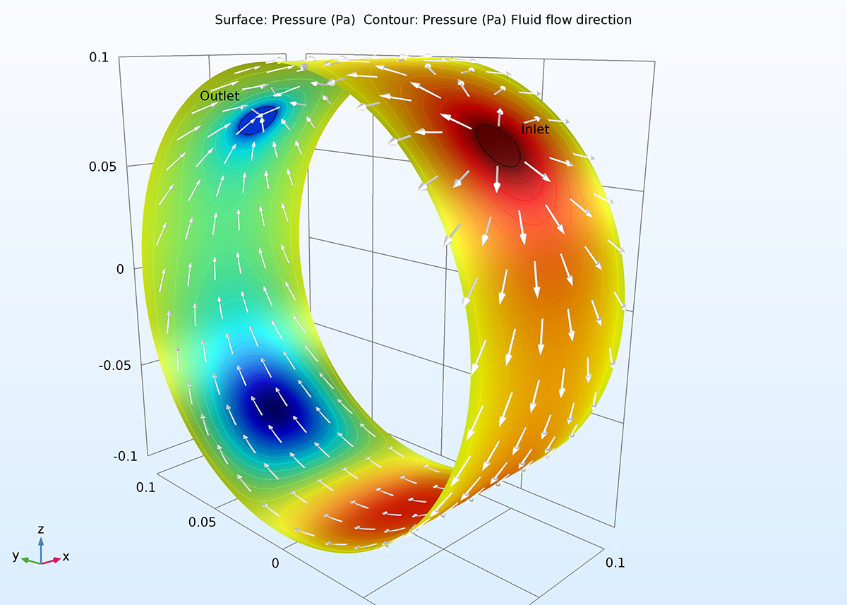 A COMSOL plot showing the pressure distribution and flow direction in a bearing.