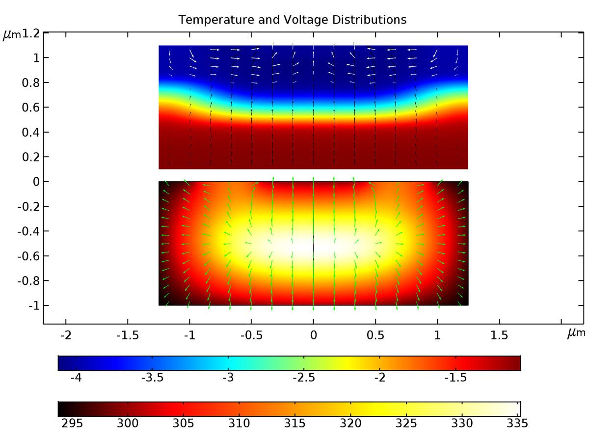 顯示雙極晶體管中溫度分佈和電壓分佈的COMSOL 繪圖。