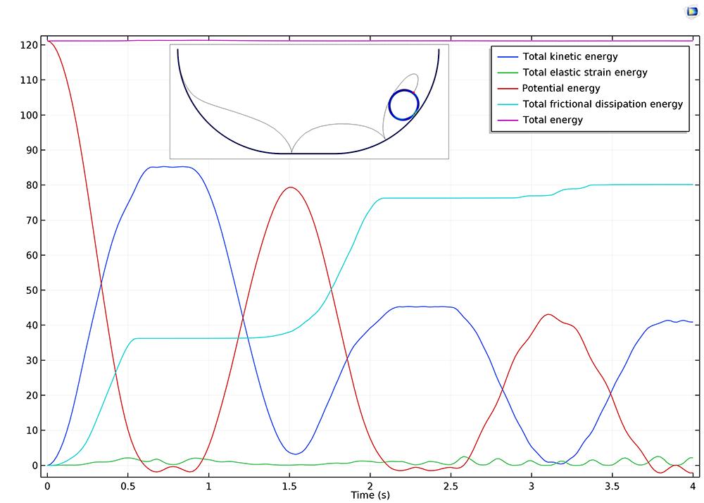 COMSOL Multiphysics 中的這一繪圖描述了圓柱體在滾動和滑動時的能量平衡。