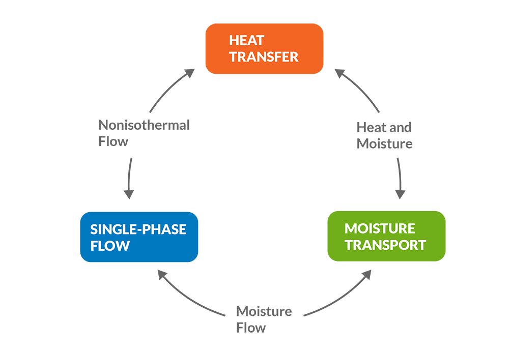 single and multiphase flow and transport This report documents a two-dimensional finite element model, samft2d, developed to simulate single-phase and multiphase fluid flow and solute transport in variably saturated porous media.