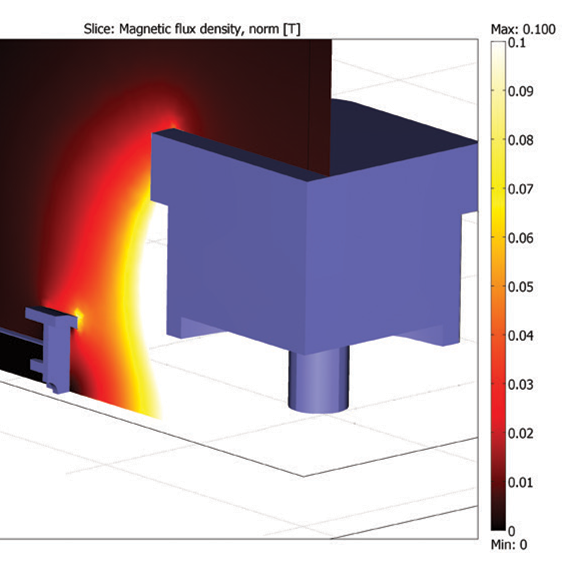Passive shielding for a perpendicular Linac MR orientation (magnetic field lines perpendicular to electron trajectories).