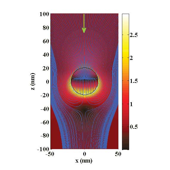 Intensity of the electric field around a single silver sphere with a radius of 20 nm illuminated by a plane wave incident from the top