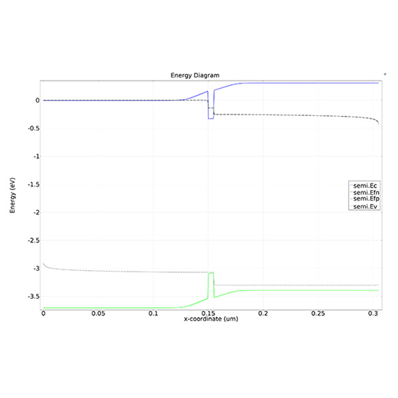 This model calculates the DC characteristics of a simple MOSFET.