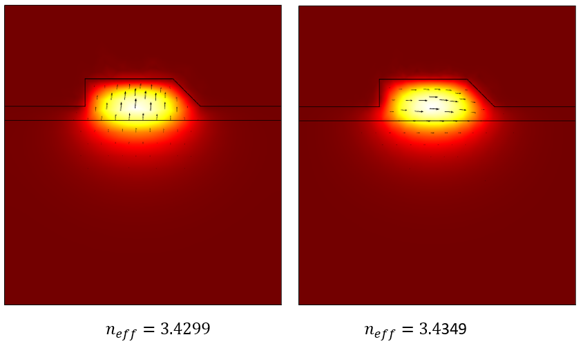A side-by-side visualization of the two modes of interest for the model of the waveguiding structure, visualized in a red–white color gradient with black streamline arrows.