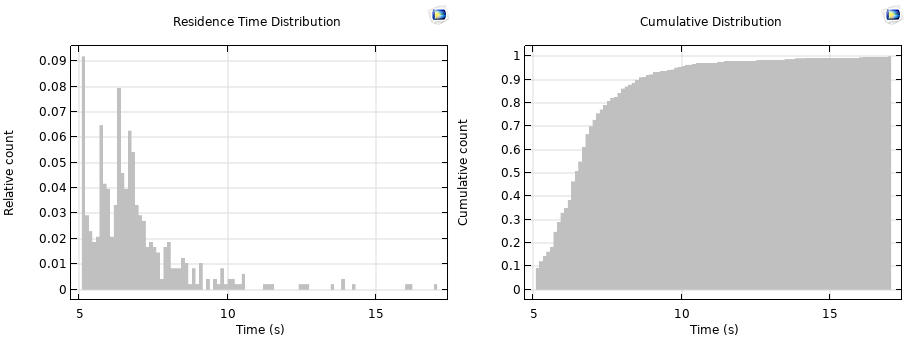Side-by-side histogram plots comparing the residence time distribution and cumulative distribution for a fluid flow model.