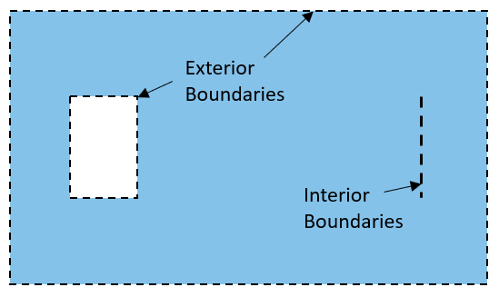A schematic of a model domain, visualized in blue with checked lines and annotations to show the interior and exterior boundaries.