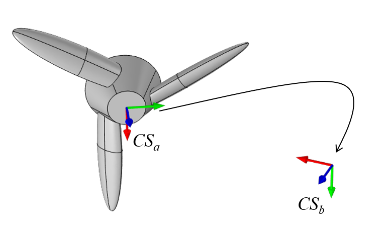 A schematic of a turbine-shaped part with a rotated coordinate system, with the axes shown in red, blue, and green.