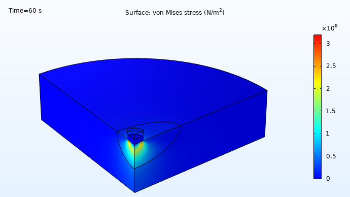 A plot of the von Mises stresses in an electrode in contact with an inclusion, visualized in a rainbow color table.