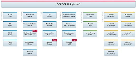 COMSOL Product Suite