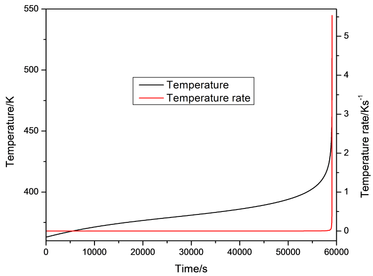 Plot of temperature in a lithium-ion cell