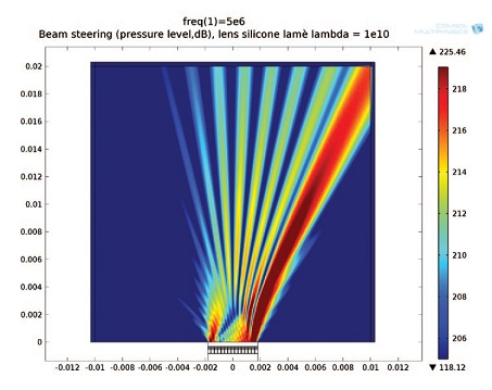 Ultrasound Imaging Systems improved by directing acoustic waves