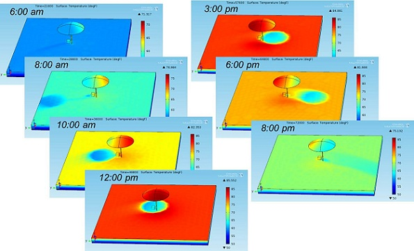 How engineers can stay cool on the beach; 3D plot of beach temperatures over time