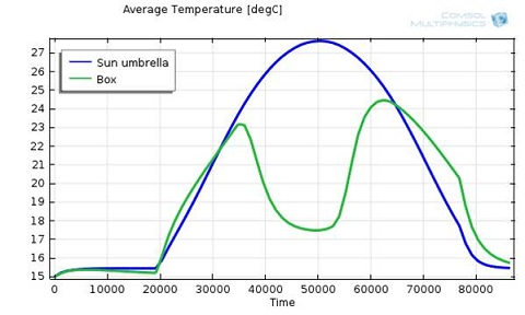 1D plot of a beach umbrella and cooler heating over time, COMSOL Multiphysics Heat Transfer Module