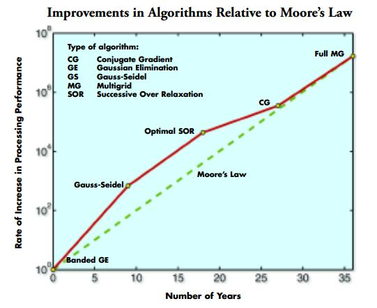 Algorithms relative to Moore's Law