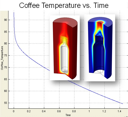Coffee Temperature vs Time, Heat Transfer