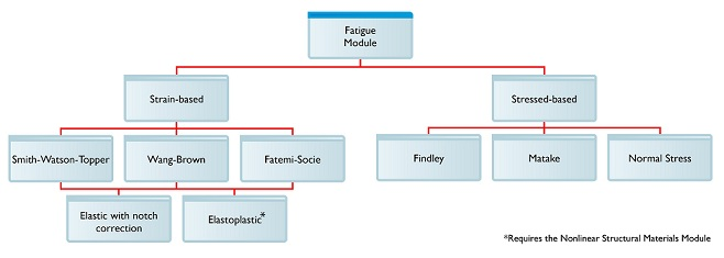 COMSOL Multiphysics Fatigue Module specifications