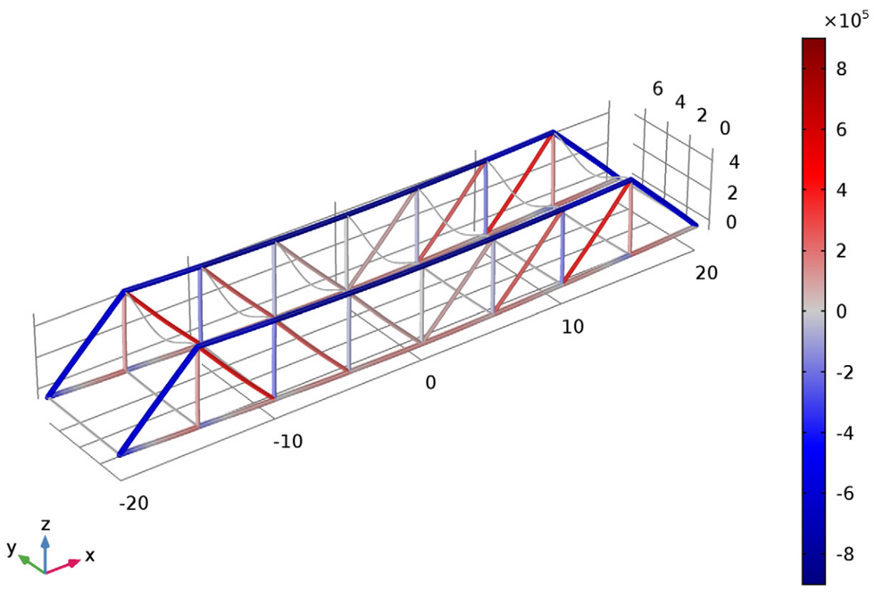 A simulation plot shows the axial forces in the beams of the bridge.