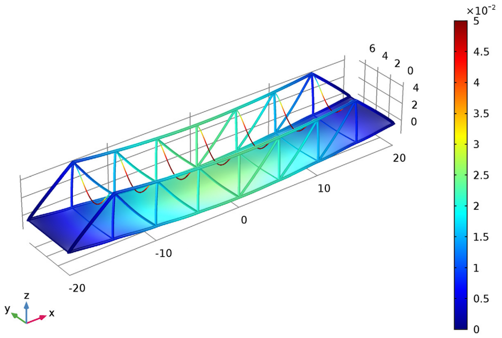 Simulation depicting the deformation of the Pratt truss bridge under self weight.