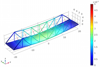 Deformation of truss bridge_featured
