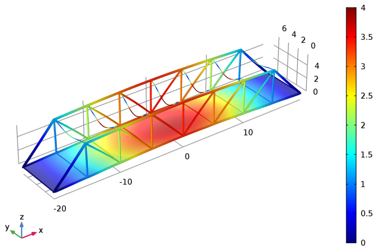 An eigenfrequency analysis performed for the bridge in COMSOL Multiphysics.