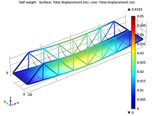 Truss bridge under self weight
