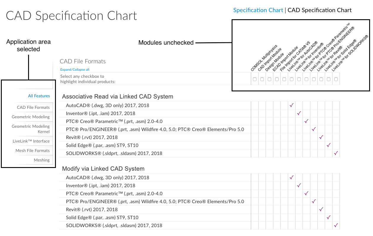 A screenshot showing the CAD Specification Chart.