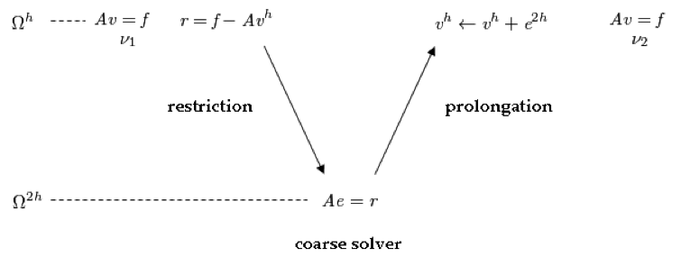 Coarse grid protection procedure.
