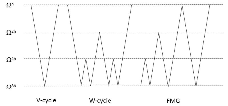 Comparison plot of the different multigrid methods.