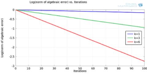 Qualitative plot showing convergence.