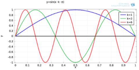 Fourier modes plot.