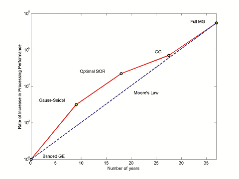 Plot highlighting the increasing performance rate of solution methods.