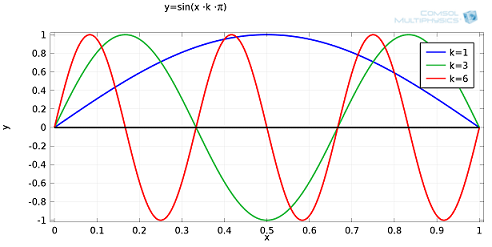 Fourier modes
