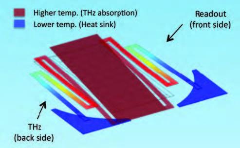 Bi-material sensor deformation analysis