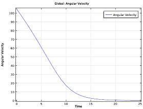 Time evolution of the angular velocity_small