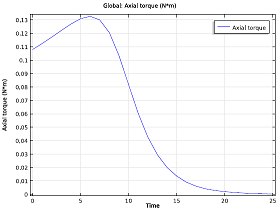 Time evolution of the braking torque_small