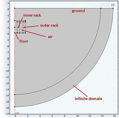 domains used for modeling temperature in a wine cellar