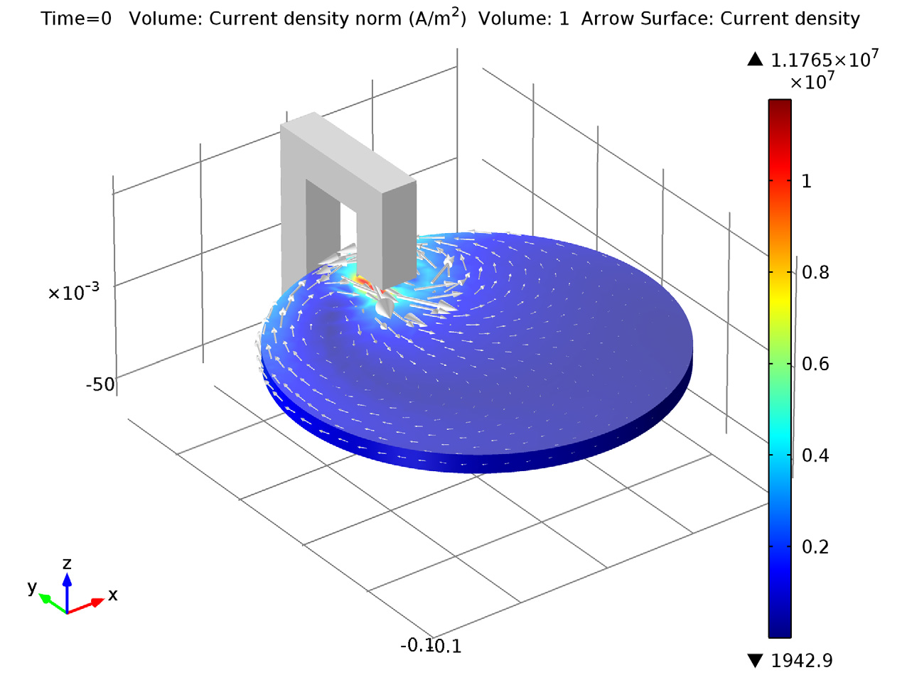 3d model showing induced eddy current density and direction at t=0 s