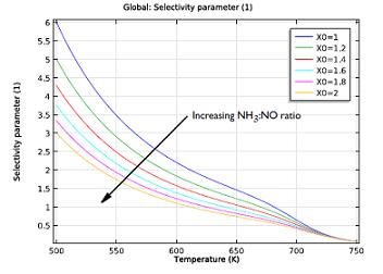 Selectivity parameter
