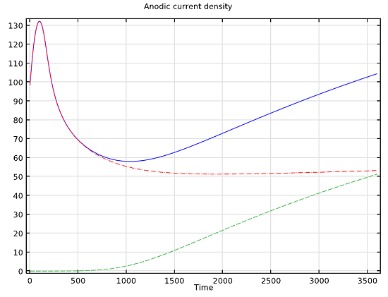 Anodic current density