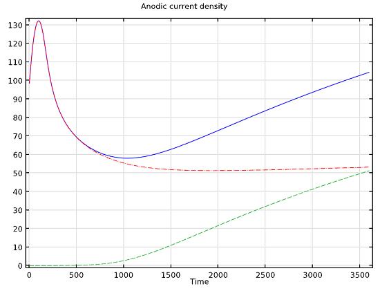 Anodic current density