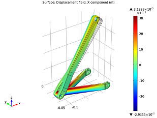 x-displacement in the barrel hinge