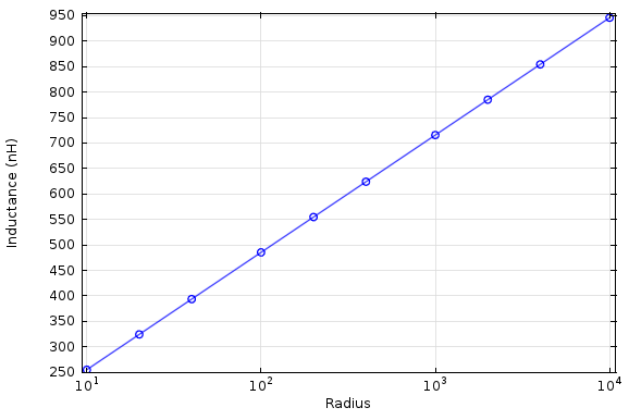 inductance as a function of radius
