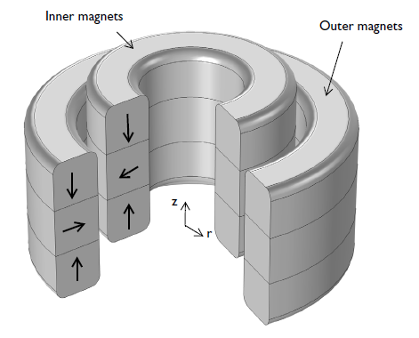 magnetic bearings: axial permanent magnet bearing
