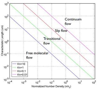 molecular flow: plot showing the main fluid flow regimes for rarefied gas flows